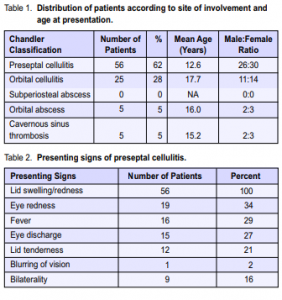 Preseptal and orbital cellulitis at the Philippine General