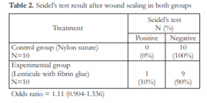 A Comparison Between the Efficacy of Human Corneal Lenticule